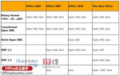 Office 2013增加对Strict Open XML和ODF1.2格式支持