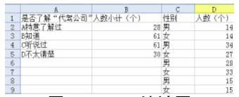 Excel 统计图